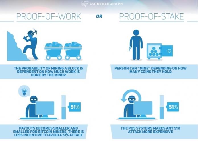 Proof of Service và Proof of Stake khác nhau như thế nào